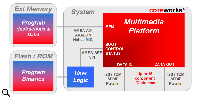 Overview of Multimedia Platform